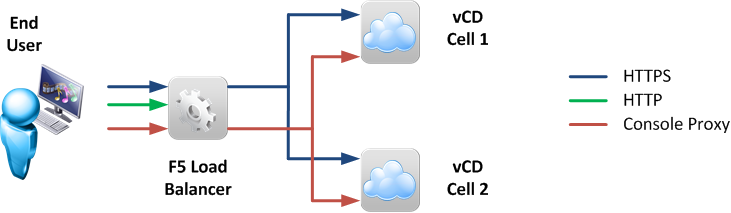 Figure 1: VMware vCloud Director with an F5 Big-IP LTM load balancer