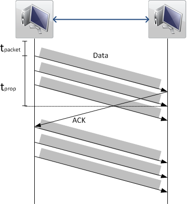 Figure 1: Sliding Window Protocol