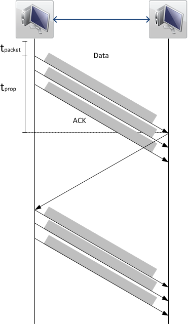 Figure 2: Sliding Window Protocol with increased t<sub>prop</sub>