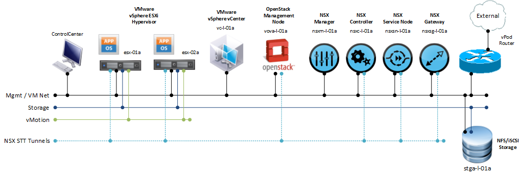 Figure 2: Physical Setup of an OpenStack cloud, leveraging VMware vSphere and VMware NSX.