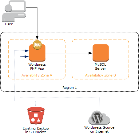 Figure 2: Architecture for a simple WordPress deployment in AWS
