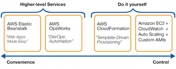 Figure 1: OpsWorks fit in the AWS Application Management Solutions