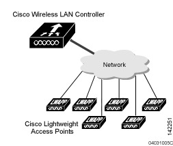 Figure 1: Simple Cisco WLC based network
