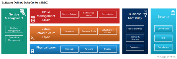 Software Defined Data Center Sddc Architecture Introduction Edge Cloud
