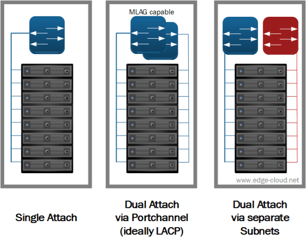 Figure 6: Network Attach Options