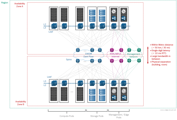 SDDC Architecture – Regions and Availability Zones (AZs) - Edge Cloud