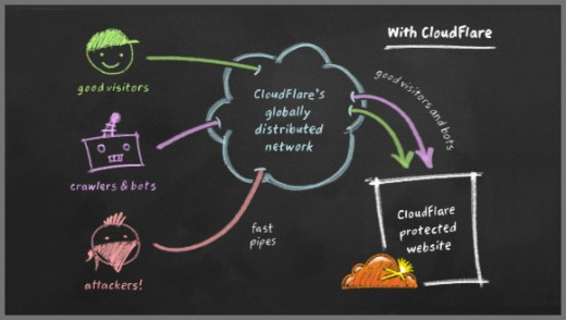 Figure 1: Speed-up and protect your website with CloudFlare