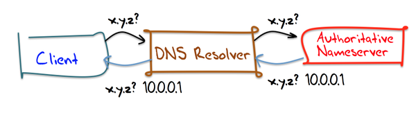 Limitations of DNS-based geographic routing - Edge Cloud