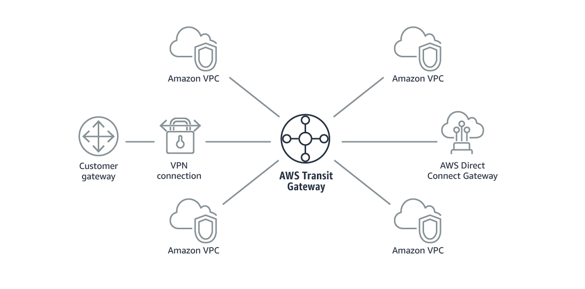 AWS Site-to-Site VPN with IPSec VPN (Strongwan) and BGP (FRRouting
