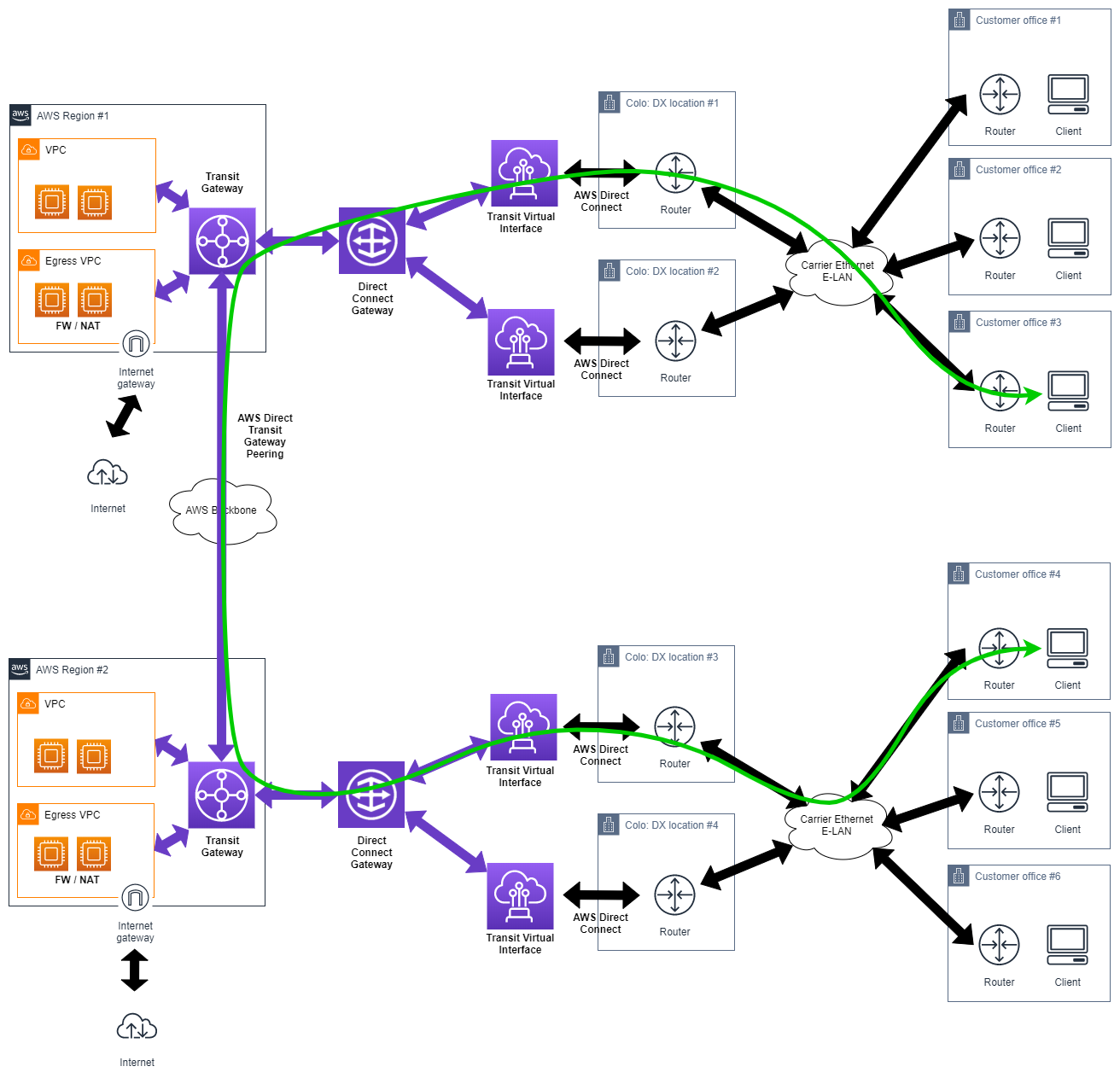 Aws Direct Connect Network Diagram: Enabling Connectivity Between On-premises Locations